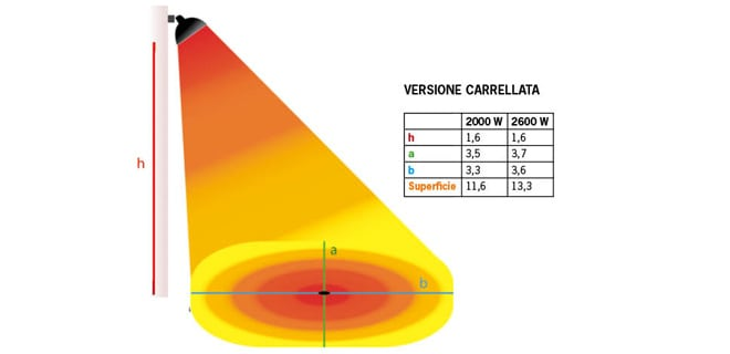 lampada a infrarossi su ruote schema